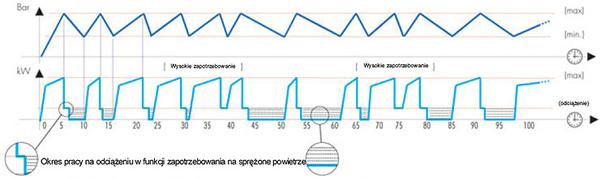 sprezarki-mark-msa-wykres